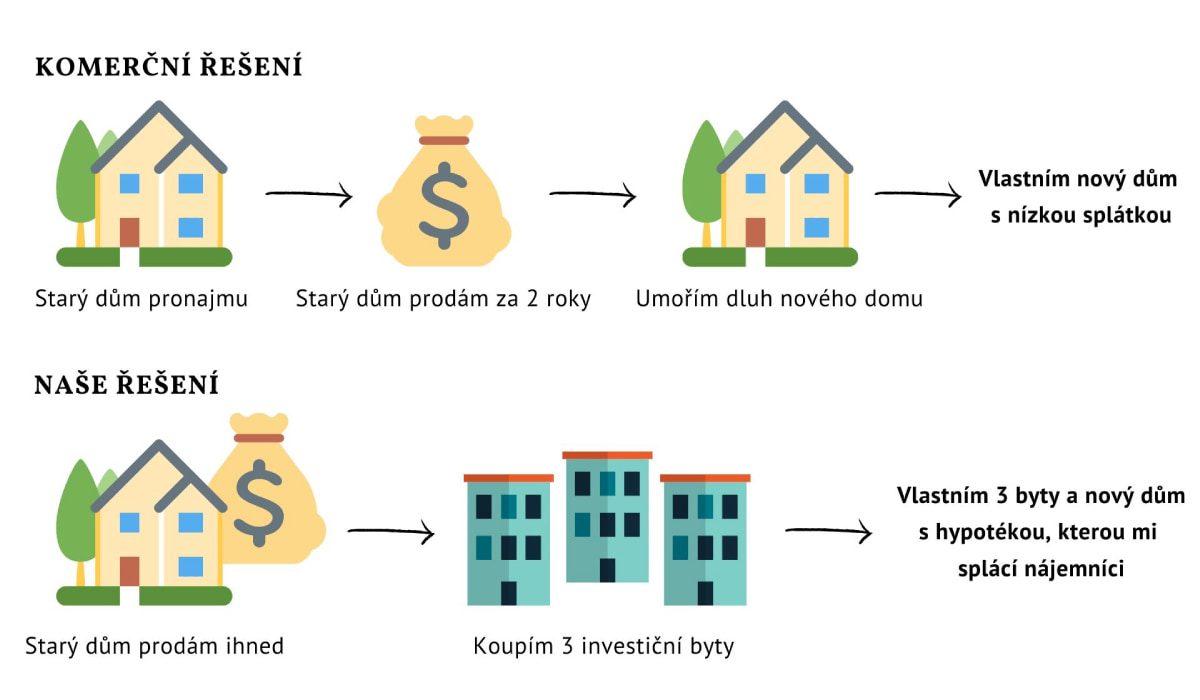 Jan s Terezou_investicni nemovitost