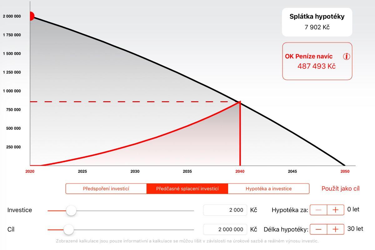 graf předčasné spalcení hypotéky