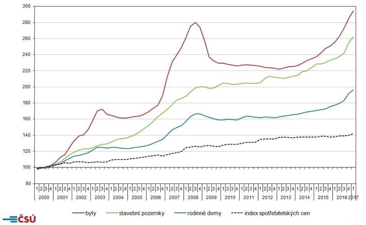 Vývoj cen bytových nemovitostí